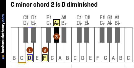 C minor chord 2 is D diminished