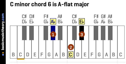 C minor chord 6 is A-flat major