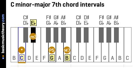 Piano piano chords major and minor : basicmusictheory.com: C minor-major 7th chord
