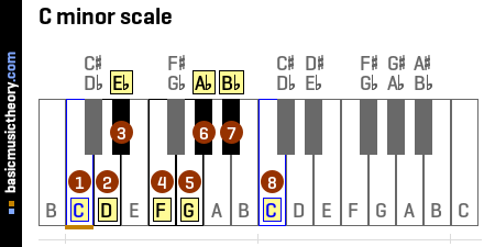 Piano piano chords in a minor : basicmusictheory.com: C minor chords