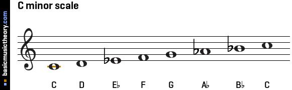 C Minor Scale Chart