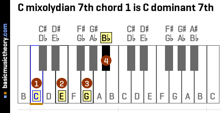 C mixolydian 7th chord 1 is C dominant 7th