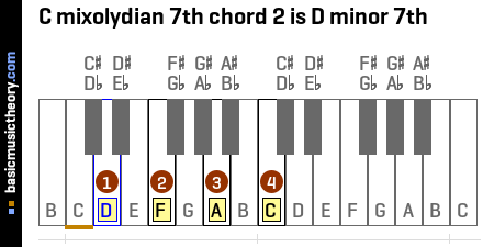 C mixolydian 7th chord 2 is D minor 7th
