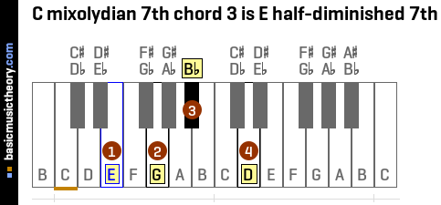 C mixolydian 7th chord 3 is E half-diminished 7th