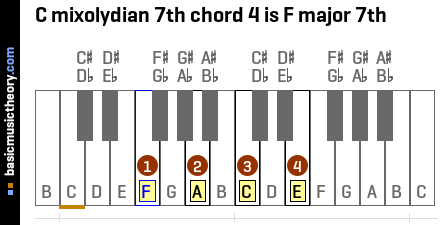 C mixolydian 7th chord 4 is F major 7th