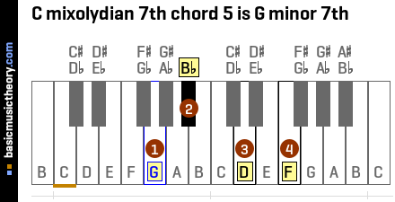 C mixolydian 7th chord 5 is G minor 7th