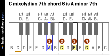 C mixolydian 7th chord 6 is A minor 7th