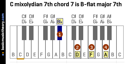 C mixolydian 7th chord 7 is B-flat major 7th