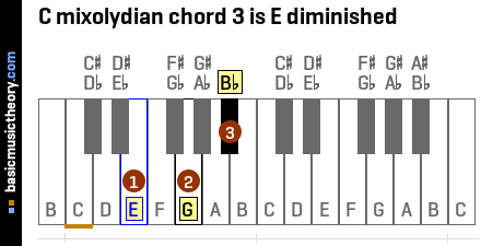 C mixolydian chord 3 is E diminished