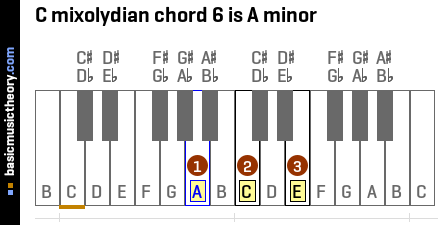 C mixolydian chord 6 is A minor