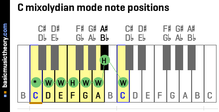 C mixolydian mode note positions