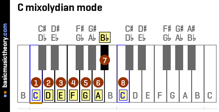 Image Result For Music Theory Keyboard