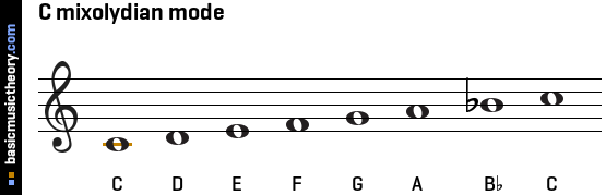 C mixolydian mode