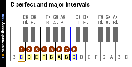 C perfect and major intervals