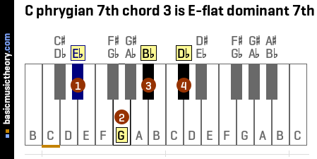 C phrygian 7th chord 3 is E-flat dominant 7th