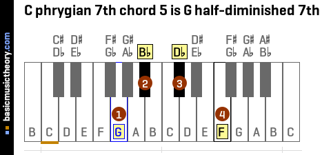 C phrygian 7th chord 5 is G half-diminished 7th
