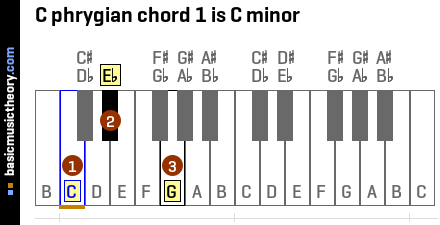 C phrygian chord 1 is C minor
