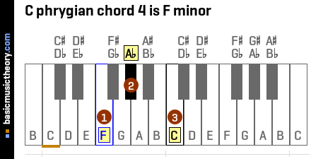 C phrygian chord 4 is F minor
