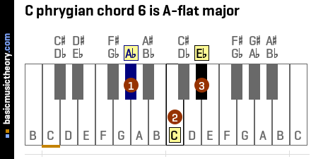 C phrygian chord 6 is A-flat major