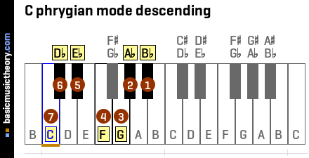 C phrygian mode descending