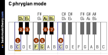 E Flat 7 Guitar Chord basicmusictheory.com: ...