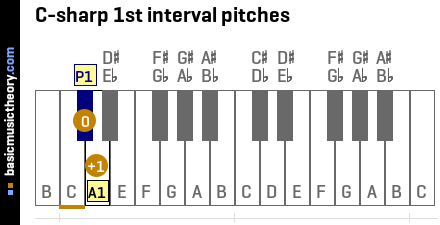 C-sharp 1st interval pitches