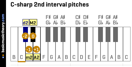 C-sharp 2nd interval pitches
