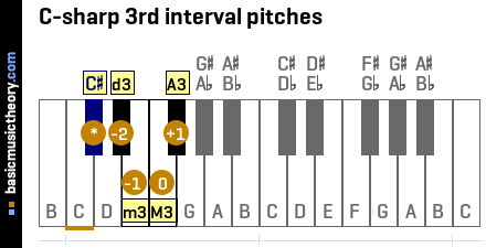 C-sharp 3rd interval pitches