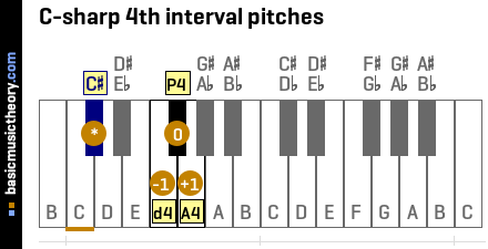C-sharp 4th interval pitches