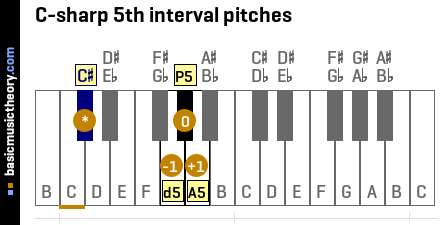 C-sharp 5th interval pitches