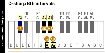 C-sharp 6th intervals