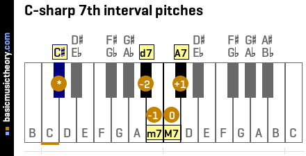 C-sharp 7th interval pitches