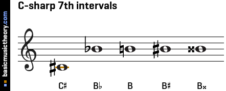 C-sharp 7th intervals