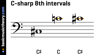 C-sharp 8th intervals