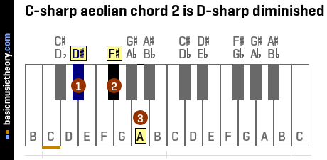C-sharp aeolian chord 2 is D-sharp diminished