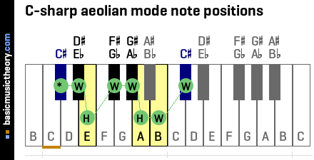 C-sharp aeolian mode note positions