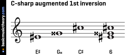 C-sharp augmented 1st inversion