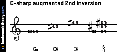 C-sharp augmented 2nd inversion