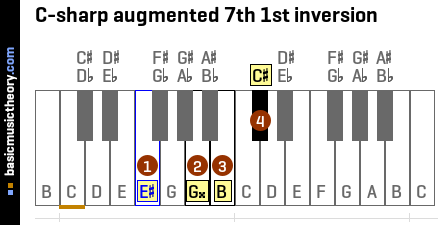 C-sharp augmented 7th 1st inversion