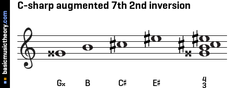 C-sharp augmented 7th 2nd inversion