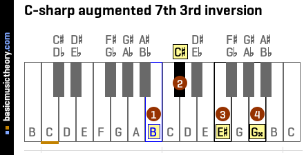 C-sharp augmented 7th 3rd inversion