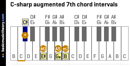 C-sharp augmented 7th chord intervals