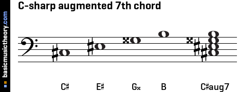 C-sharp augmented 7th chord