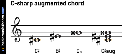 C-sharp augmented chord