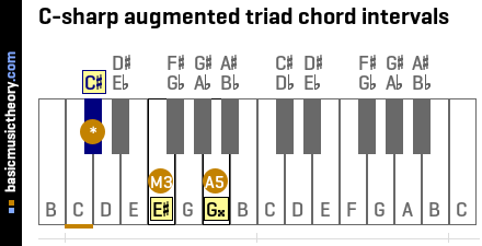 C-sharp augmented triad chord intervals