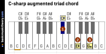 C-sharp augmented triad chord