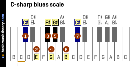 C-sharp blues scale