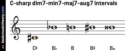 C-sharp dim7-min7-maj7-aug7 intervals