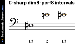C-sharp dim8-perf8 intervals