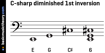 C-sharp diminished 1st inversion